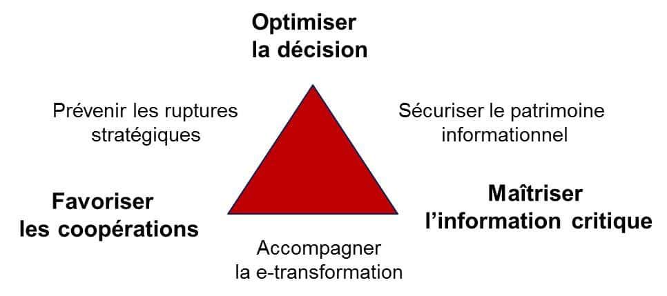 Démarche de management par l' intelligence économique